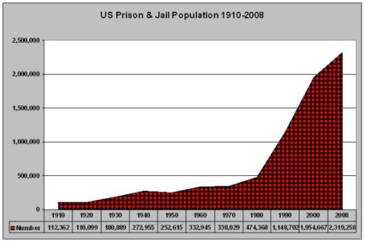 1910-2008 US Prison+Jail Population (590 x 392)